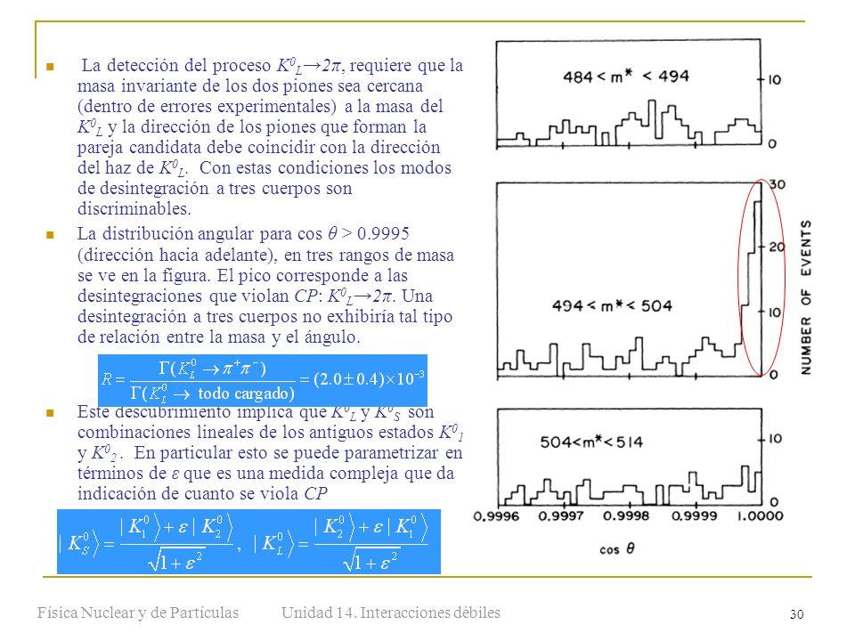 Unidad 14. Interacciones débilesFísica Nuclear y de Partículas 30 La detección del proceso K 0 L2π, requiere que la masa invariante de los dos piones
