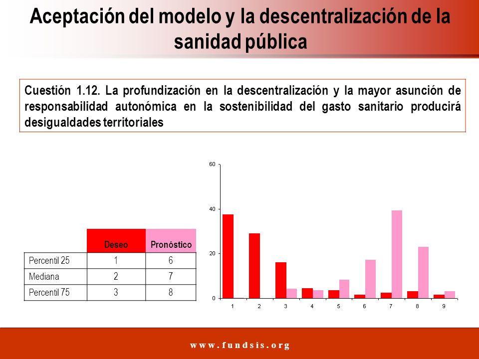 w w w. f u n d s i s. o r g DeseoPronóstico Percentil 2516 Mediana27 Percentil 7538 Cuestión 1.12.