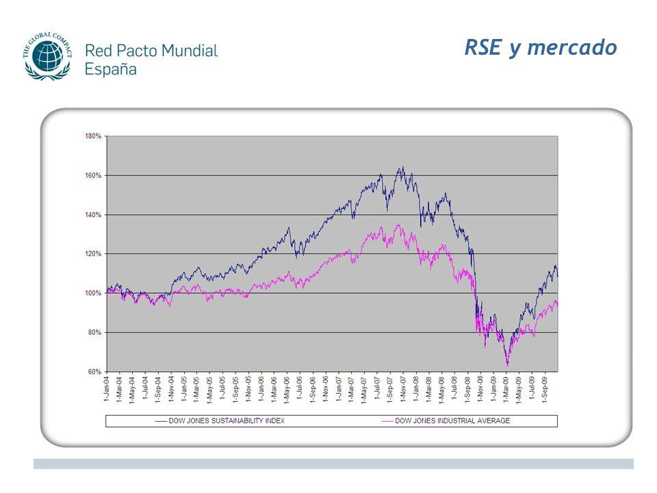 RSE y mercado