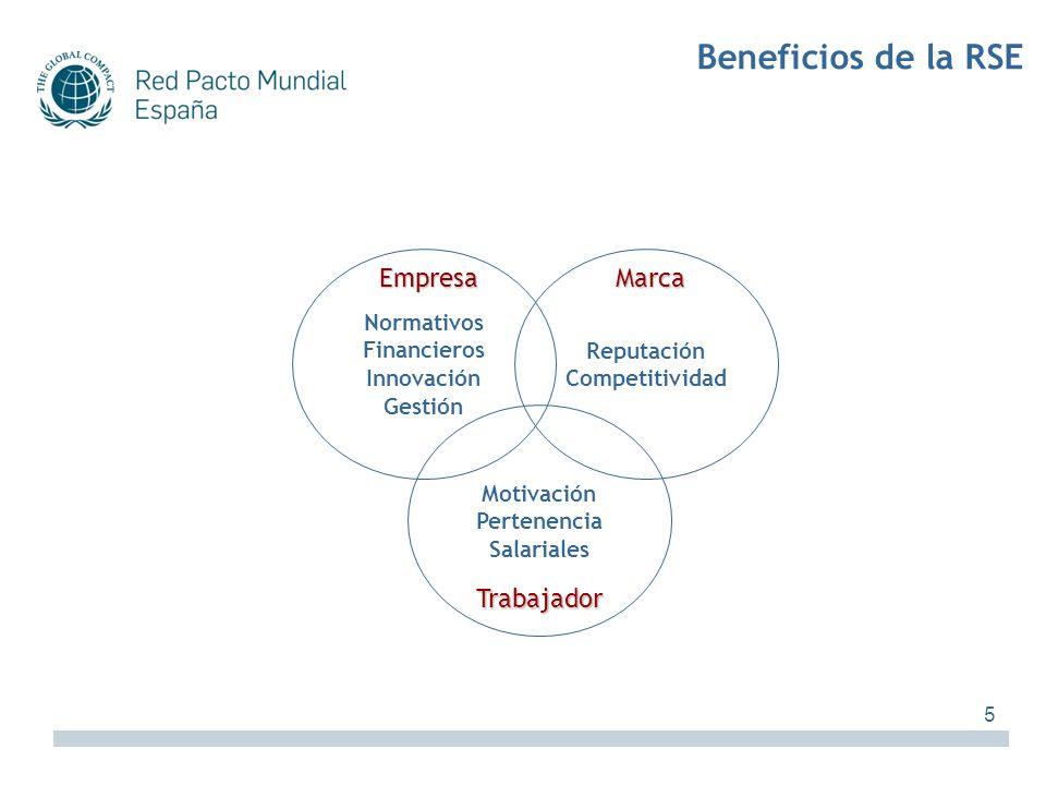 Normativos: Anticipación a exigencias de la administración pública Acceso a nuevos mercados: barreras arancelarias basadas en preceptos de RSE Acceso a oportunidades de negocio: la certificación y el cumplimiento de estándares como vía para evidenciar el cumplimiento Financieros: Reducción del coste del capital Atracción y fidelización de clientes y/o consumidores Incremento de la calidad en el proceso productivo Incentivos fiscales Inversión Socialmente Responsable - ISR Acceso a subvenciones, ayudas de la administración, concursos públicos y licitaciones Innovación: Lanzamiento nuevos productos sostenibles Fomento de la I+D+i Gestión: Disminución del riesgo de conflictos con los grupos de interés Mejora relación con sindicatos y poderes públicos Ayuda a la identificación de nuevos mercados y nuevas líneas de negocio Creación de valor añadido, productividad, eficiencia y reducción de costes operativos Incremento cualitativo de la relación entre proveedores y contratistas Disminución de litigios y sanciones legales Mejora gestión filiales Empresa EmpresaMarca Trabajador Motivación Pertenencia Salariales Reputación Competitividad Normativos Financieros Innovación Gestión Beneficios de la RSE 6