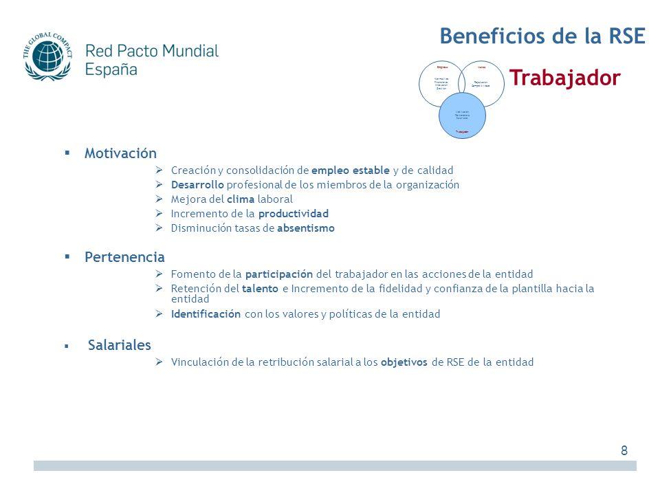 Motivación Creación y consolidación de empleo estable y de calidad Desarrollo profesional de los miembros de la organización Mejora del clima laboral