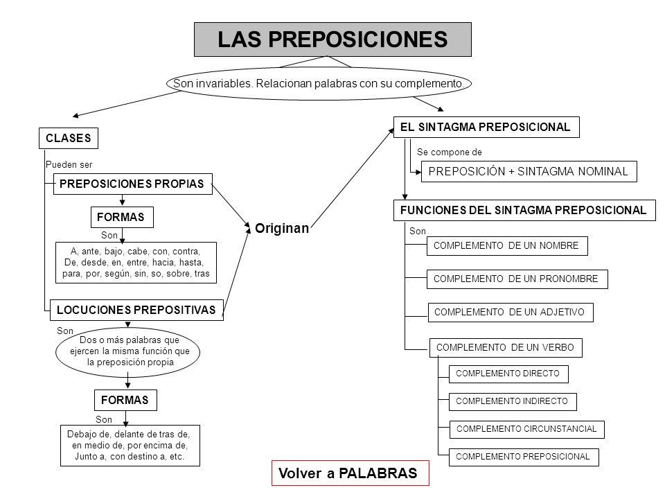 LAS PREPOSICIONES Son invariables. Relacionan palabras con su complemento. CLASES PREPOSICIONES PROPIAS LOCUCIONES PREPOSITIVAS EL SINTAGMA PREPOSICIO