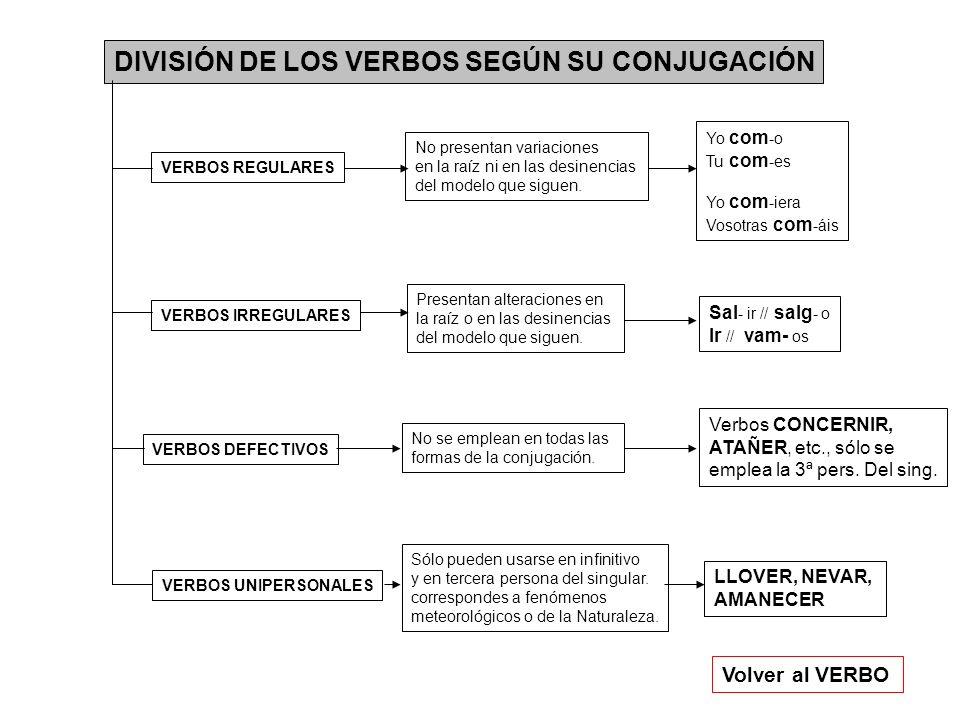 DIVISIÓN DE LOS VERBOS SEGÚN SU CONJUGACIÓN Volver al VERBO VERBOS REGULARES VERBOS IRREGULARES VERBOS DEFECTIVOS VERBOS UNIPERSONALES No presentan va