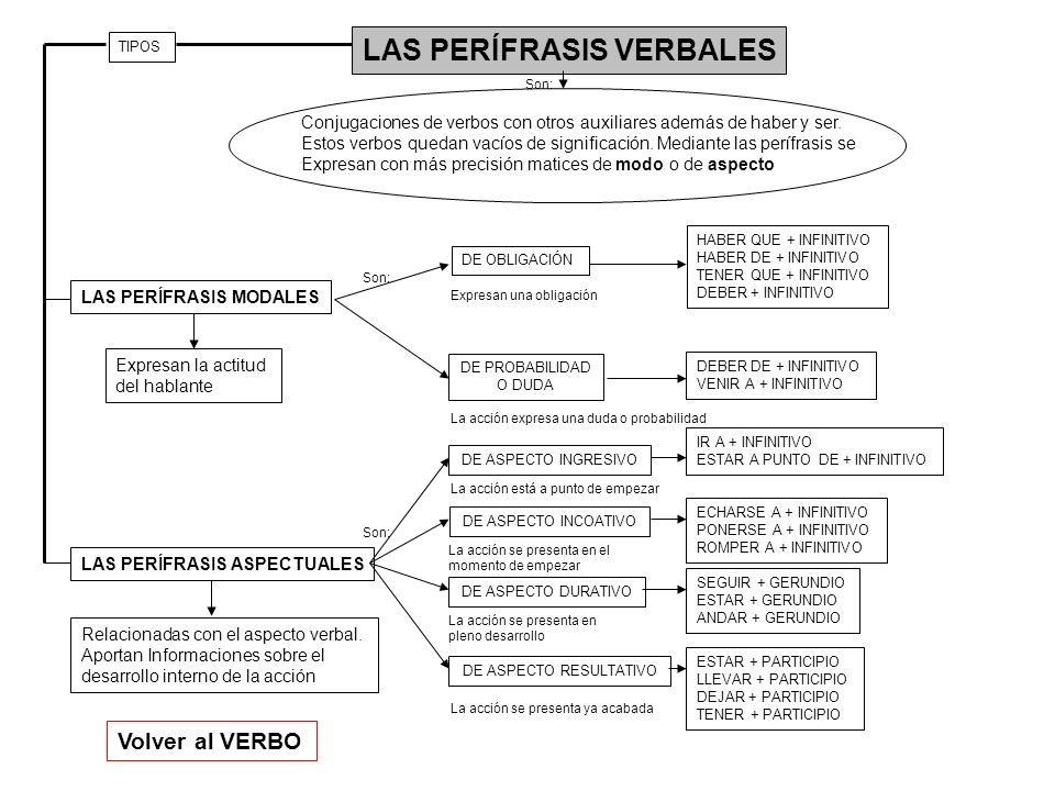 LAS PERÍFRASIS VERBALES LAS PERÍFRASIS MODALES LAS PERÍFRASIS ASPECTUALES Conjugaciones de verbos con otros auxiliares además de haber y ser. Estos ve