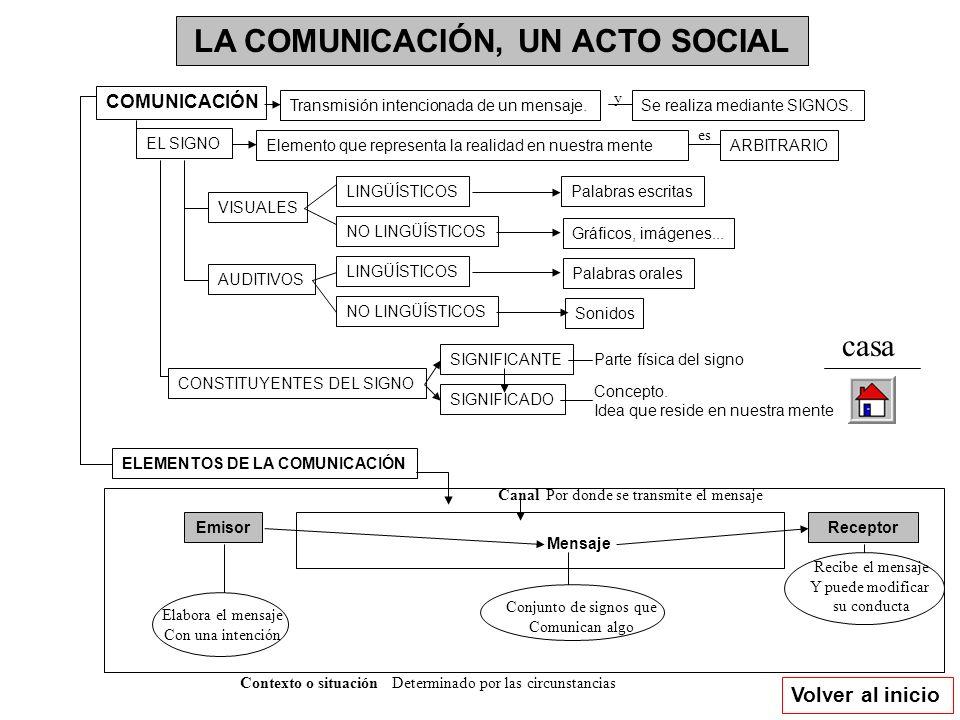 LA COMUNICACIÓN, UN ACTO SOCIAL Volver al inicio COMUNICACIÓN Transmisión intencionada de un mensaje. EL SIGNO Elemento que representa la realidad en