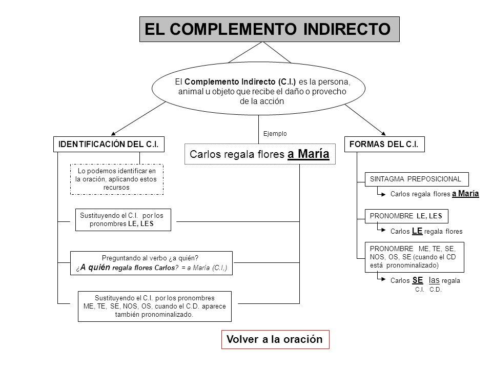 Carlos regala flores a María EL COMPLEMENTO INDIRECTO El Complemento Indirecto (C.I.) es la persona, animal u objeto que recibe el daño o provecho de