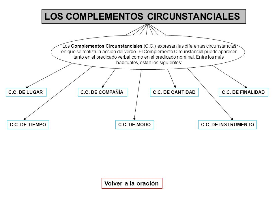 LOS COMPLEMENTOS CIRCUNSTANCIALES Los Complementos Circunstanciales (C.C.) expresan las diferentes circunstancias en que se realiza la acción del verb