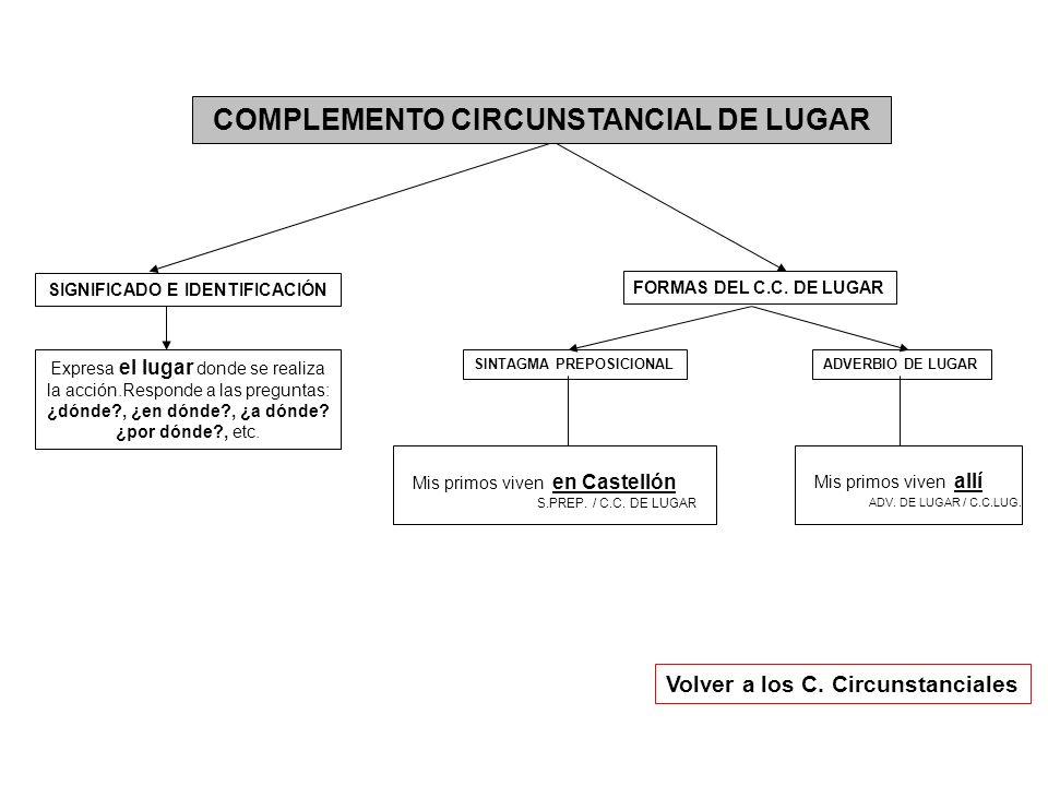 COMPLEMENTO CIRCUNSTANCIAL DE LUGAR Expresa el lugar donde se realiza la acción.Responde a las preguntas: ¿dónde?, ¿en dónde?, ¿a dónde? ¿por dónde?,