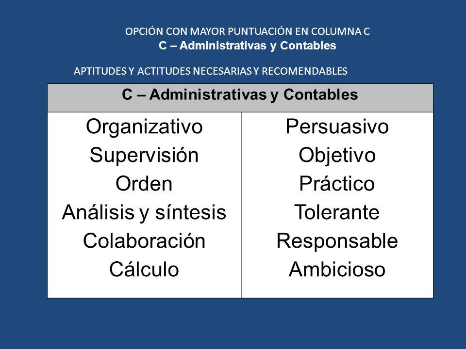 C – Administrativas y Contables Organizativo Supervisión Orden Análisis y síntesis Colaboración Cálculo Persuasivo Objetivo Práctico Tolerante Responsable Ambicioso OPCIÓN CON MAYOR PUNTUACIÓN EN COLUMNA C C – Administrativas y Contables APTITUDES Y ACTITUDES NECESARIAS Y RECOMENDABLES