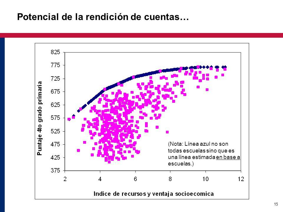 15 Potencial de la rendición de cuentas… (Nota: Línea azul no son todas escuelas sino que es una línea estimada en base a escuelas.)