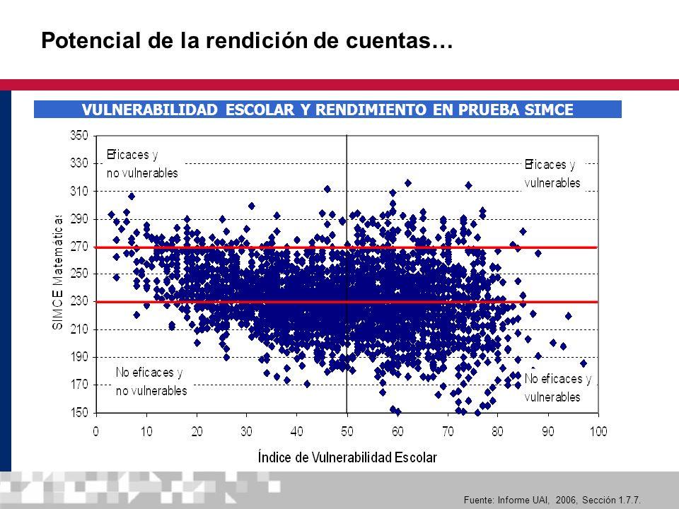 22 Potencial de la rendición de cuentas… VULNERABILIDAD ESCOLAR Y RENDIMIENTO EN PRUEBA SIMCE Fuente: Informe UAI, 2006, Sección 1.7.7.