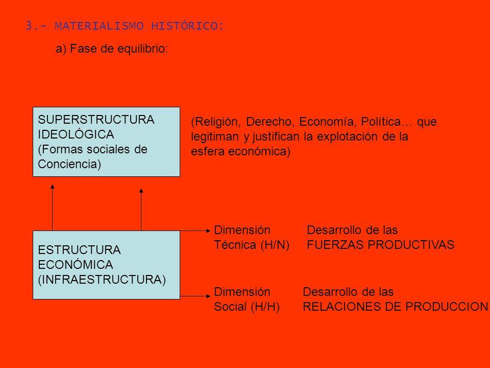 3.- MATERIALISMO HISTÓRICO: a) Fase de equilibrio: ESTRUCTURA ECONÓMICA (INFRAESTRUCTURA) Dimensión Técnica (H/N) Desarrollo de las FUERZAS PRODUCTIVA
