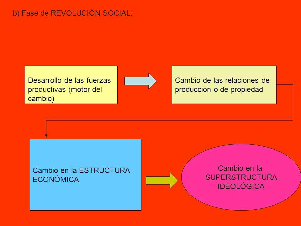 b) Fase de REVOLUCIÓN SOCIAL: Desarrollo de las fuerzas productivas (motor del cambio) Cambio de las relaciones de producción o de propiedad Cambio en