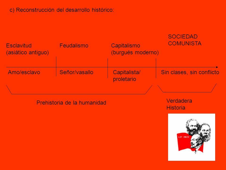 c) Reconstrucción del desarrollo histórico: Esclavitud (asiático antiguo) FeudalismoCapitalismo (burgués moderno) SOCIEDAD COMUNISTA Amo/esclavoSeñor/