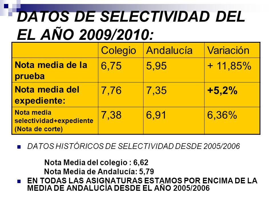 DATOS DE SELECTIVIDAD DEL EL AÑO 2009/2010: DATOS HISTÓRICOS DE SELECTIVIDAD DESDE 2005/2006 Nota Media del colegio : 6,62 Nota Media de Andalucía: 5,