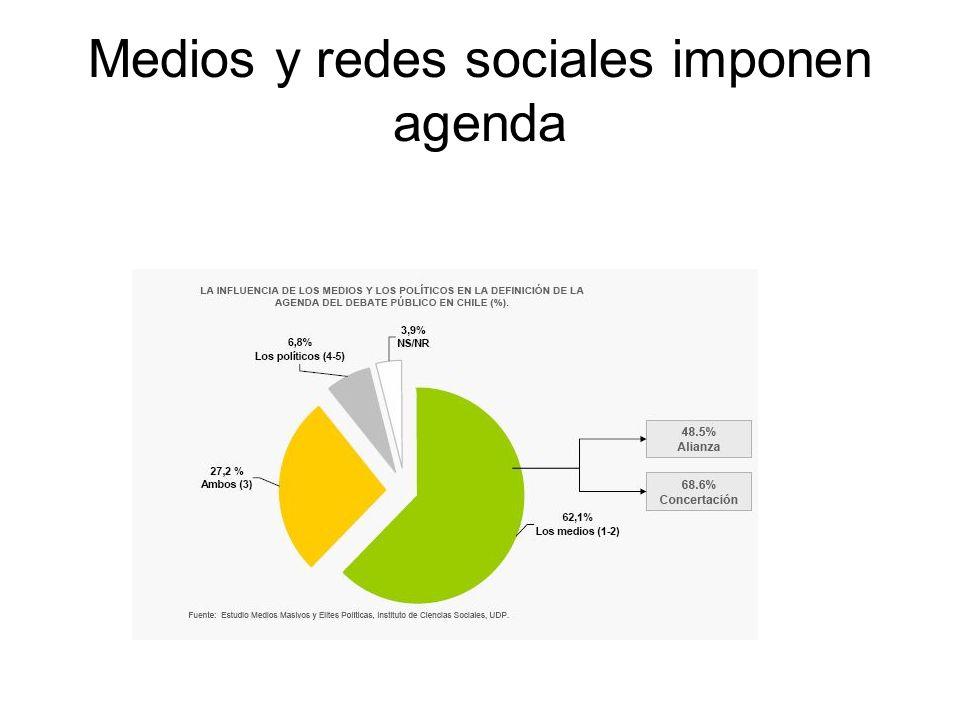 Medios y redes sociales imponen agenda