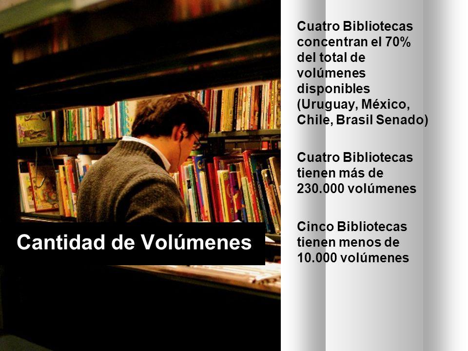 Cuatro Bibliotecas concentran el 70% del total de volúmenes disponibles (Uruguay, México, Chile, Brasil Senado) Cuatro Bibliotecas tienen más de 230.000 volúmenes Cinco Bibliotecas tienen menos de 10.000 volúmenes Cantidad de Volúmenes
