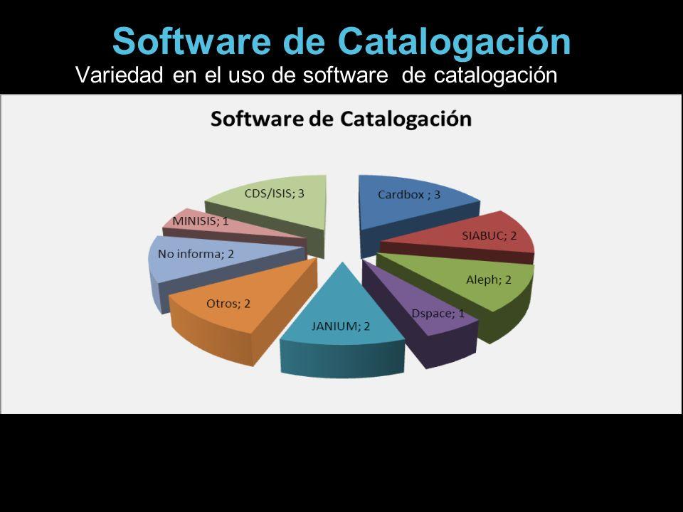 Software de Catalogación Variedad en el uso de software de catalogación
