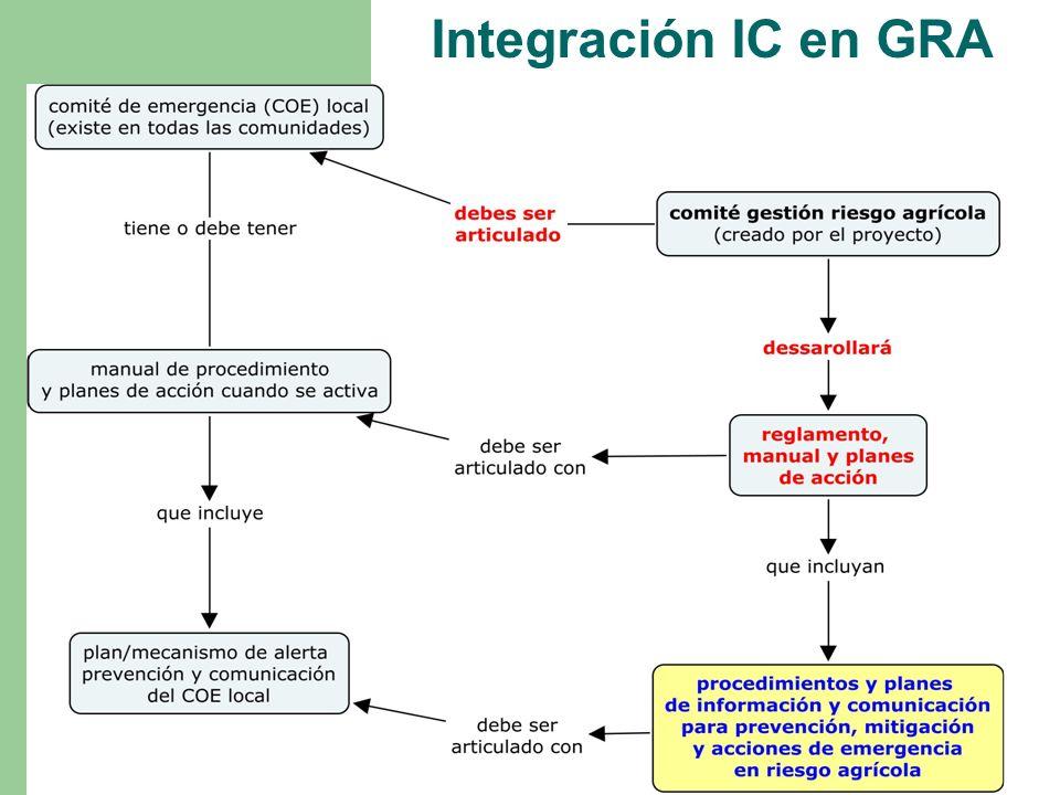 Integración IC en GRA