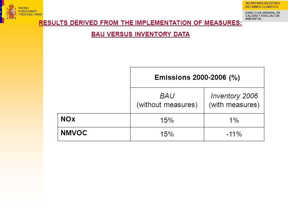 SECRETARÍA DE ESTADO DE CAMBIO CLIMÁTICO DIRECCION GENERAL DE CALIDAD Y EVALUACION AMBIENTAL RESULTS DERIVED FROM THE IMPLEMENTATION OF MEASURES: BAU VERSUS INVENTORY DATA Emissions 2000-2006 (%) BAU (without measures) Inventory 2006 (with measures) NOx 15%1% NMVOC 15%-11%