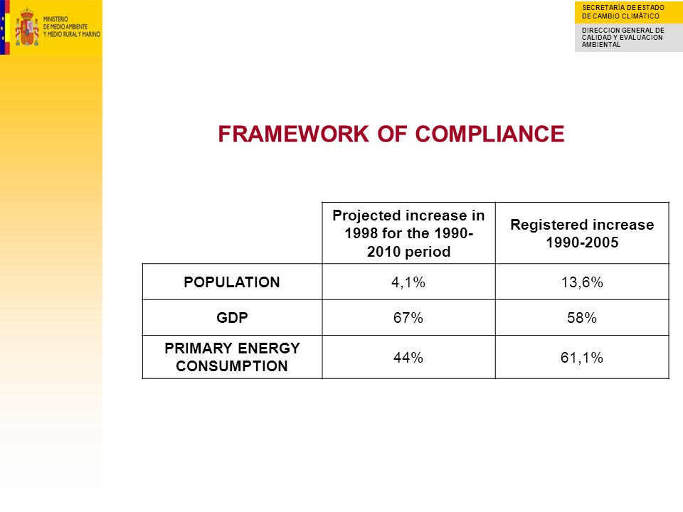 SECRETARÍA DE ESTADO DE CAMBIO CLIMÁTICO DIRECCION GENERAL DE CALIDAD Y EVALUACION AMBIENTAL FRAMEWORK OF COMPLIANCE Projected increase in 1998 for the 1990- 2010 period Registered increase 1990-2005 POPULATION4,1%13,6% GDP67%58% PRIMARY ENERGY CONSUMPTION 44%61,1%