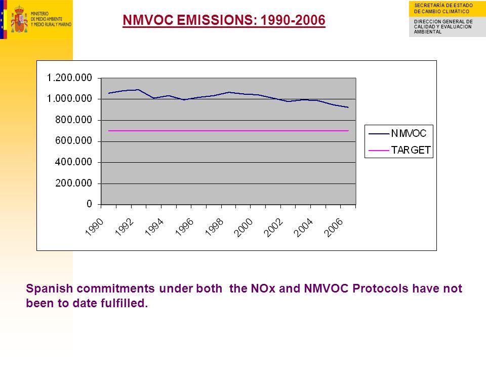 SECRETARÍA DE ESTADO DE CAMBIO CLIMÁTICO DIRECCION GENERAL DE CALIDAD Y EVALUACION AMBIENTAL NOx EMISSIONS: 1990-2006 Spanish commitments under both the NOx and NMVOC Protocols have not been to date fulfilled.
