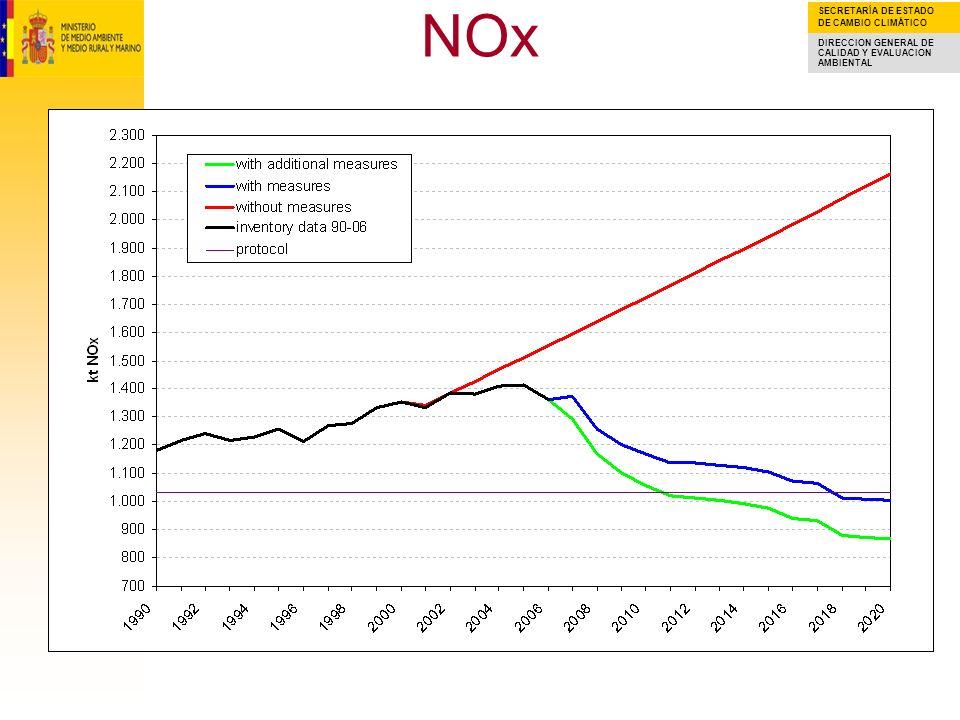 SECRETARÍA DE ESTADO DE CAMBIO CLIMÁTICO DIRECCION GENERAL DE CALIDAD Y EVALUACION AMBIENTAL NOx THERE IS A DECREASING TREND OF EMISSIONS PROJECTIONS FOR YEARS 2005-2020 It should be noted that: 1) policies and measures included in the with additional measures scenario are achieving an important improvement (around 10% emission decrease for 2010) 2) both the with measures and the with additional measures scenarios are providing a relevant improvement in Spanish NOx emissions when compared to the BAU scenario.