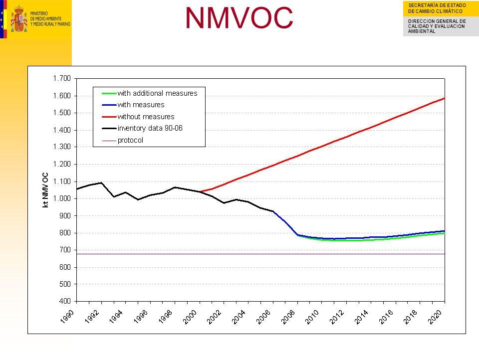 SECRETARÍA DE ESTADO DE CAMBIO CLIMÁTICO DIRECCION GENERAL DE CALIDAD Y EVALUACION AMBIENTAL IMPACT OF MEASURES INTRODUCED IN YEAR 2007 – NOx New emission projections including measures enacted in 2006 provide NOx projected emissions in 2020 7% below previous estimates.