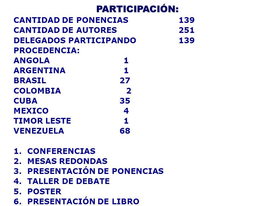 PARTICIPACIÓN: CANTIDAD DE PONENCIAS139 CANTIDAD DE AUTORES251 DELEGADOS PARTICIPANDO139 PROCEDENCIA: ANGOLA1 ARGENTINA1 BRASIL 27 COLOMBIA 2 CUBA 35
