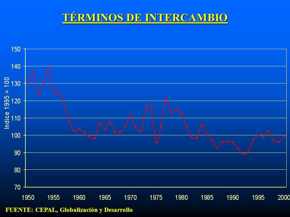 TÉRMINOS DE INTERCAMBIO FUENTE: CEPAL, Globalización y Desarrollo
