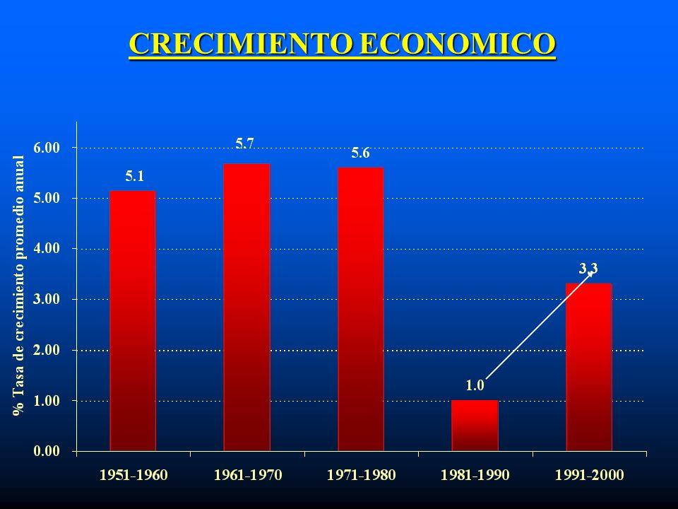 POBLACION QUE VIVE CON MENOS DE 1.08 DÓLARES AL DIA (PARIDAD DE PODER ADQUISITIVO DE 1993)