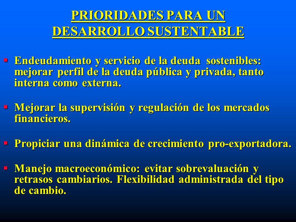 PRIORIDADES PARA UN DESARROLLO SUSTENTABLE Endeudamiento y servicio de la deuda sostenibles: mejorar perfil de la deuda pública y privada, tanto inter