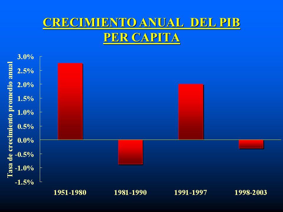 CRECIMIENTO ANUAL DEL PIB PER CAPITA