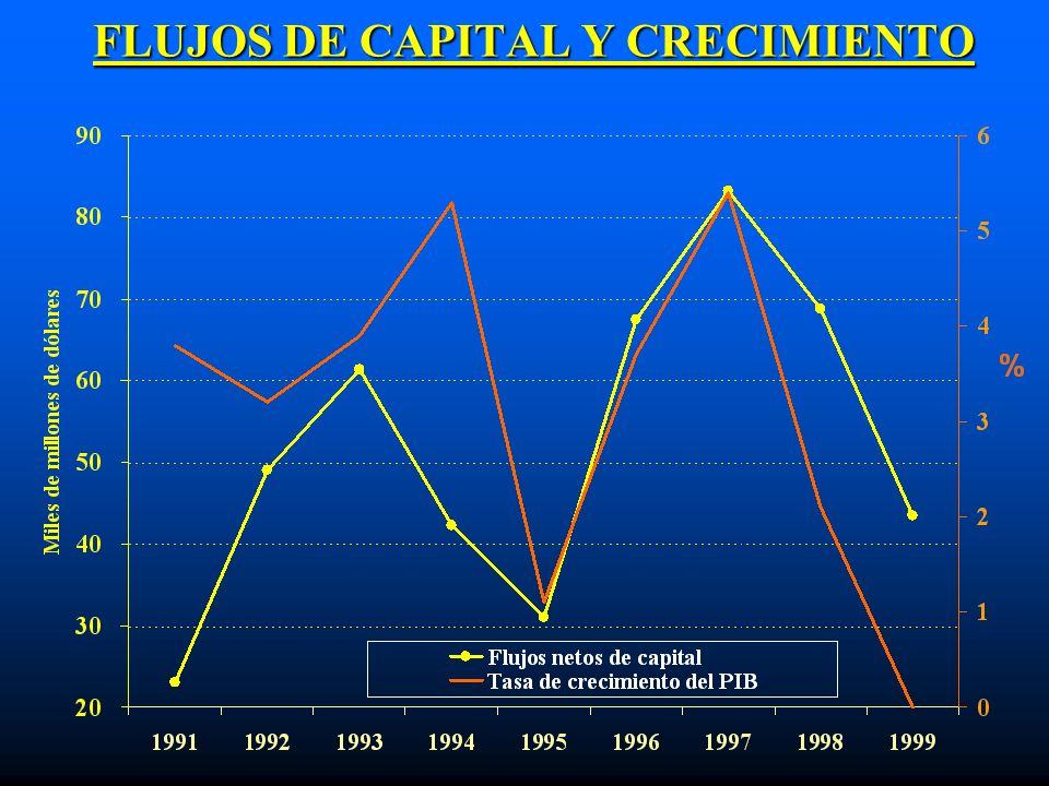 FLUJOS DE CAPITAL Y CRECIMIENTO