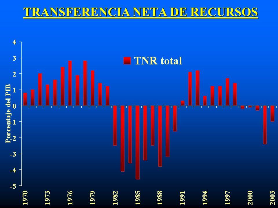 TRANSFERENCIA NETA DE RECURSOS TRANSFERENCIA NETA DE RECURSOS