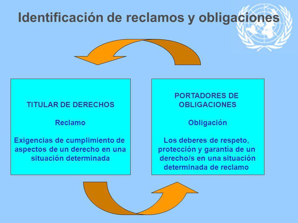 Identificación de reclamos y obligaciones TITULAR DE DERECHOS Reclamo Exigencias de cumplimiento de aspectos de un derecho en una situación determinad