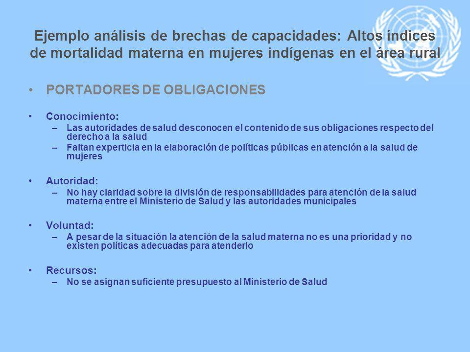 Ejemplo análisis de brechas de capacidades: Altos índices de mortalidad materna en mujeres indígenas en el área rural PORTADORES DE OBLIGACIONES Conoc