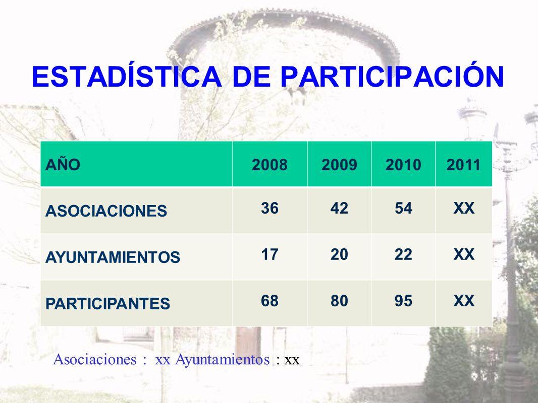 IV FORO DE FUNDACIONES Y ASOCIACIONES SOCIO-CULTURALES DE ASTURIAS CONCEJOS DE PROCEDENCIA DE LOS INSCRITOS OCCIDENTE SALAS SAN TIRSO DE ABRES TAPIA DE CASARIEGO CENTRO ALLER GIJÓN LANGREO LAVIANA MIERES OVIEDO SIERO CENTRO VILLAVICIOSA ORIENTE PARRES PEÑAMELLERA BAJA RIBADESELLA 2011