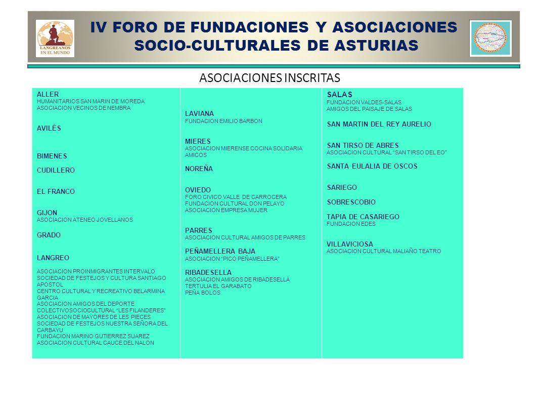 IV FORO DE FUNDACIONES Y ASOCIACIONES SOCIO-CULTURALES DE ASTURIAS ALLER HUMANITARIOS SAN MARIN DE MOREDA ASOCIACION VECINOS DE NEMBRA AVILÉS BIMENES CUDILLERO EL FRANCO GIJON ASOCIACION ATENEO JOVELLANOS GRADO LANGREO ASOCIACION PROINMIGRANTES INTERVALO SOCIEDAD DE FESTEJOS Y CULTURA SANTIAGO APOSTOL CENTRO CULTURAL Y RECREATIVO BELARMINA GARCIA ASOCIACION AMIGOS DEL DEPORTE COLECTIVOSOCIOCULTURAL LES FILANDERES ASOCIACION DE MAYORES DE LES PIECES SOCIEDAD DE FESTEJOS NUESTRA SEÑORA DEL CARBAYU FUNDACION MARINO GUTIERREZ SUAREZ ASOCIACION CULTURAL CAUCE DEL NALON LAVIANA FUNDACION EMILIO BARBON MIERES ASOCIACION MIERENSE COCINA SOLIDARIA AMICOS NOREÑA OVIEDO FORO CIVICO VALLE DE CARROCERA FUNDACION CULTURAL DON PELAYO ASOCIACION EMPRESA MUJER PARRES ASOCIACION CULTURAL AMIGOS DE PARRES PEÑAMELLERA BAJA ASOCIACION PICO PEÑAMELLERA RIBADESELLA ASOCIACION AMIGOS DE RIBADESELLA TERTULIA EL GARABATO PEÑA BOLOS SALAS FUNDACION VALDES-SALAS AMIGOS DEL PAISAJE DE SALAS SAN MARTIN DEL REY AURELIO SAN TIRSO DE ABRES ASOCIACION CULTURAL SAN TIRSO DEL EO SANTA EULALIA DE OSCOS SARIEGO SOBRESCOBIO TAPIA DE CASARIEGO FUNDACION EDES VILLAVICIOSA ASOCIACION CULTURAL MALIAÑO TEATRO ASOCIACIONES INSCRITAS