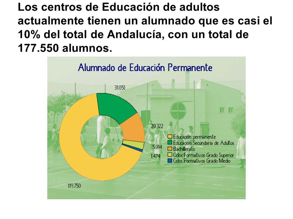 Los centros de Educación de adultos actualmente tienen un alumnado que es casi el 10% del total de Andalucía, con un total de 177.550 alumnos.