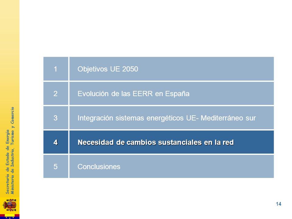 Secretaría de Estado de Energía Ministerio de Industria, Turismo y Comercio 13 Integración sistemas energéticos UE- Mediterráneo sur Desertec Concepto