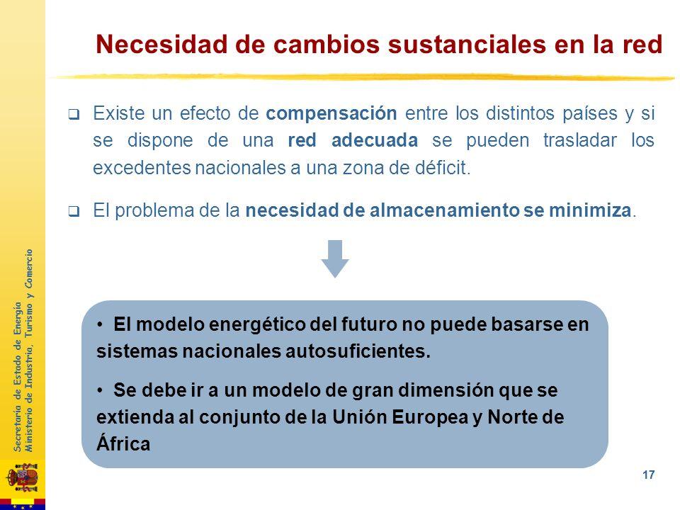 Secretaría de Estado de Energía Ministerio de Industria, Turismo y Comercio 16 El equilibrio entre una demanda poco gestionable y una oferta fluctuant