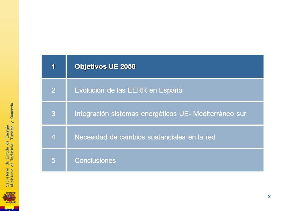 Secretaría de Estado de Energía Ministerio de Industria, Turismo y Comercio 1 1 Objetivos UE 2050 2 Evolución de las EERR en España 3 Integración sist