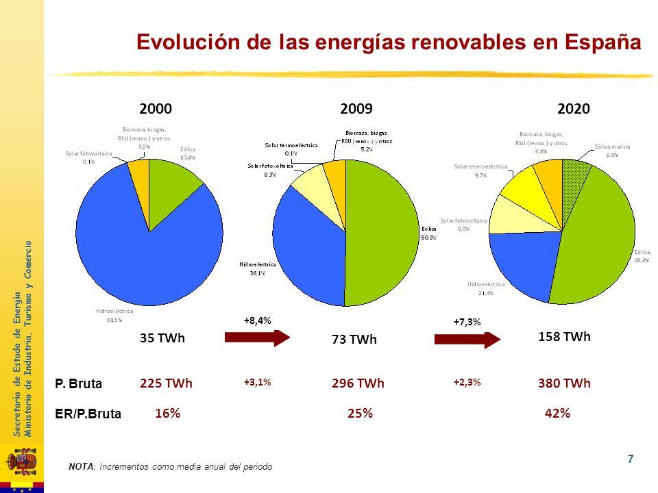 Secretaría de Estado de Energía Ministerio de Industria, Turismo y Comercio 6 1Objetivos UE 2050 2 Evolución de las EERR en España 3Integración sistem