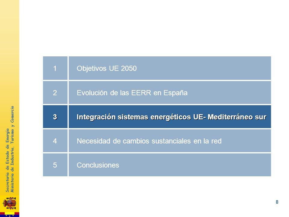 Secretaría de Estado de Energía Ministerio de Industria, Turismo y Comercio 77 225 TWh380 TWh 35 TWh 296 TWh 200020092020 73 TWh 158 TWh +8,4% +7,3% E