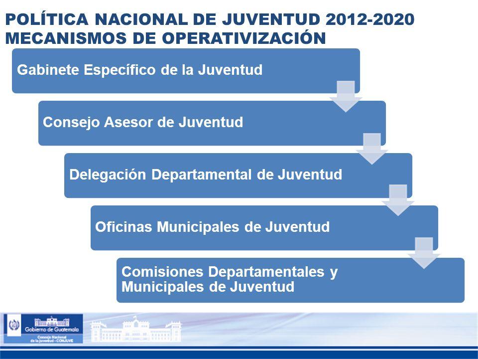 POLÍTICA NACIONAL DE JUVENTUD 2012-2020 MECANISMOS DE OPERATIVIZACIÓN Gabinete Específico de la JuventudConsejo Asesor de JuventudDelegación Departame