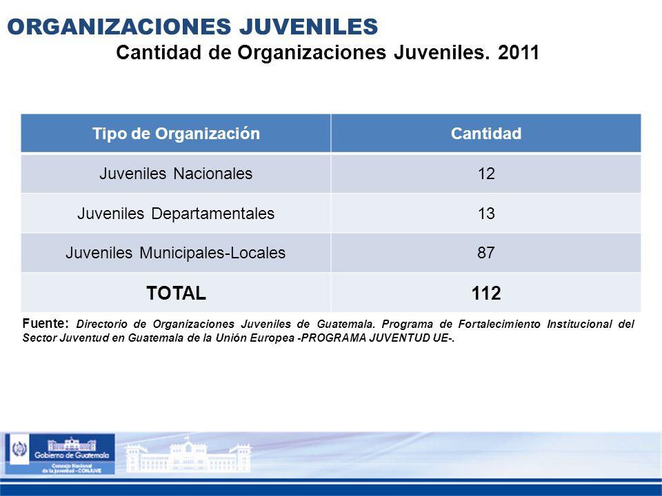 ORGANIZACIONES JUVENILES Tipo de OrganizaciónCantidad Juveniles Nacionales12 Juveniles Departamentales13 Juveniles Municipales-Locales87 TOTAL112 Fuen