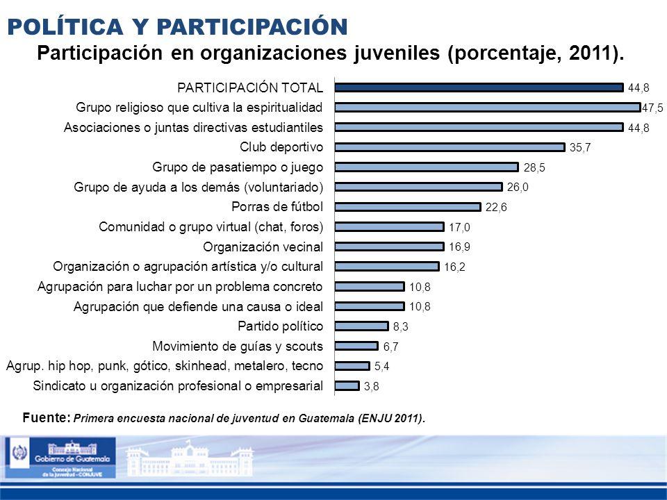 POLÍTICA Y PARTICIPACIÓN Fuente: Primera encuesta nacional de juventud en Guatemala (ENJU 2011). Participación en organizaciones juveniles (porcentaje