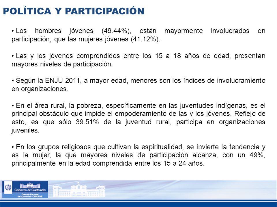 POLÍTICA Y PARTICIPACIÓN Los hombres jóvenes (49.44%), están mayormente involucrados en participación, que las mujeres jóvenes (41.12%). Las y los jóv