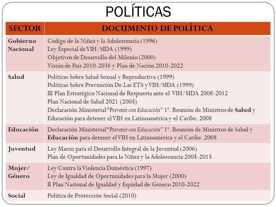 POLÍTICAS SECTORDOCUMENTO DE POLÍTICA Gobierno Nacional Código de la Niñez y la Adolescencia (1996) Ley Especial de VIH/SIDA (1999) Objetivos de Desar